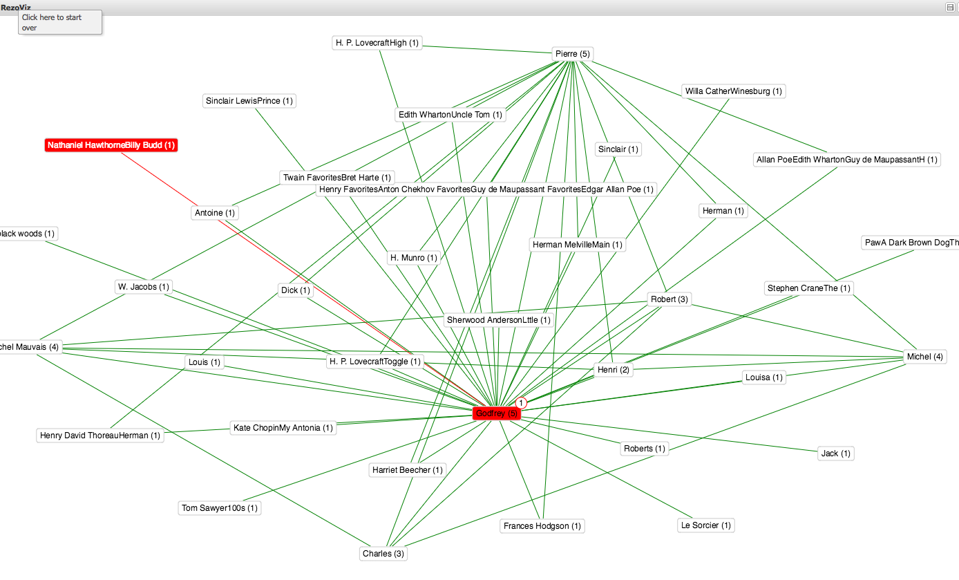 voyant tools for basic text analysis teaching hub diagram depicting the character network in the alchemist