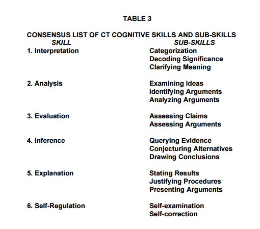 delphi report listing cognitive skills and sub-skills