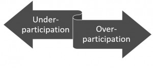 arrows pointing to over-participation and under-participation