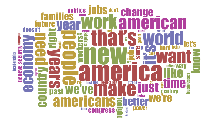 word cloud generated by Voyant Tools